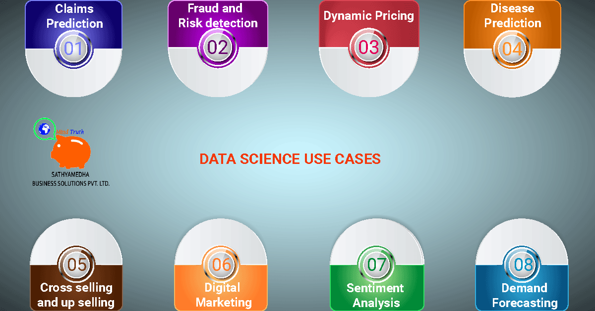 Three Aspects to Compute Data Science Use Cases
